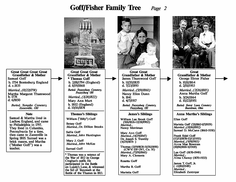 The Goff Family Tree, 1754-1900